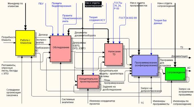 1. Общая схема управления процессами.